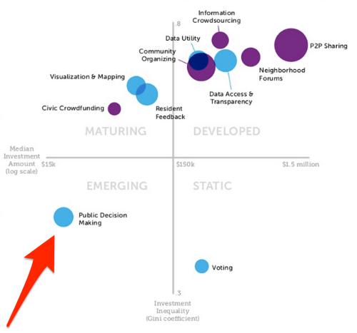 Cluster characteristics public decision making