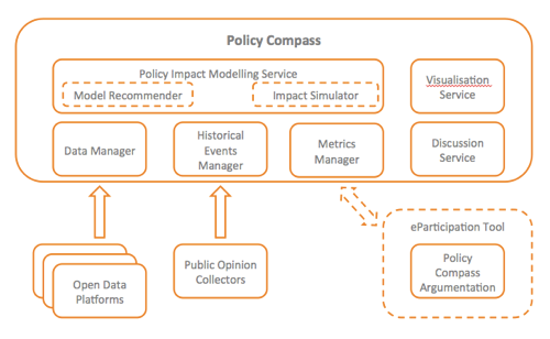 Policy Compass High Level Architecture