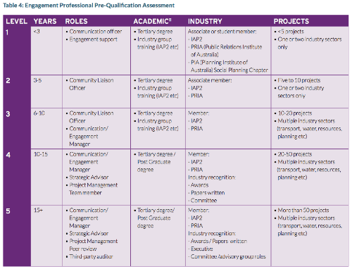 Table 4: Engagement Professional Pre-Qualification Assessment