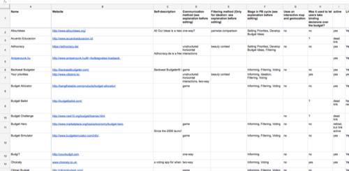 Screenshot Google Sheets Participatory Budgeting Software Census 2015